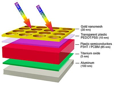 Recent research paper on solar cells